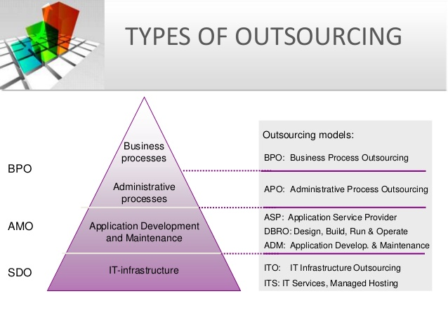 Graphic: Types of Outsourcing
